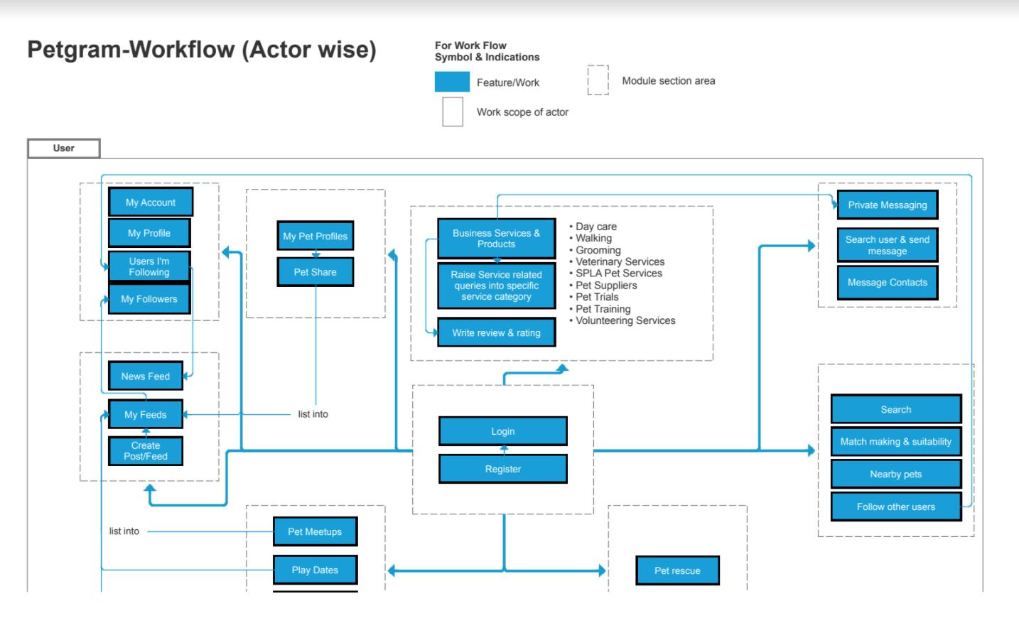 Petgram Workflow