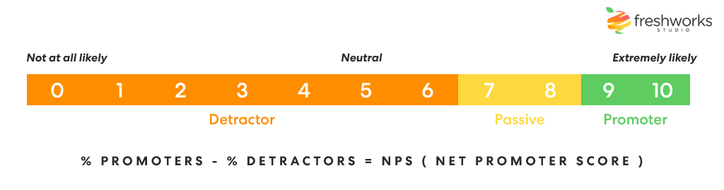 Graphic of Net Promoter Score Scale