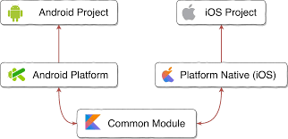 Kotlin Multiplatform architecture diagram