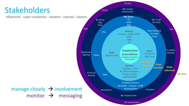 Сomms & engagement framework