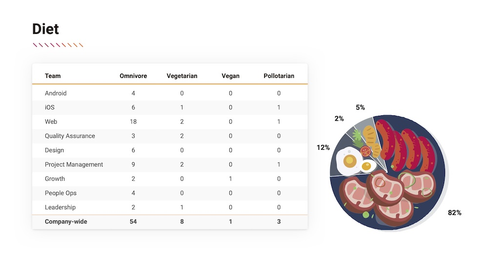 Diet summary from the diversity and inclusion report at FreshWorks Studio, one of Canada's Top Growing Companies