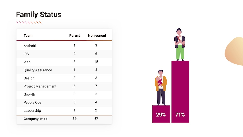 Family status summary summary from the diversity and inclusion report at FreshWorks Studio, one of Canada's Top Growing Companies