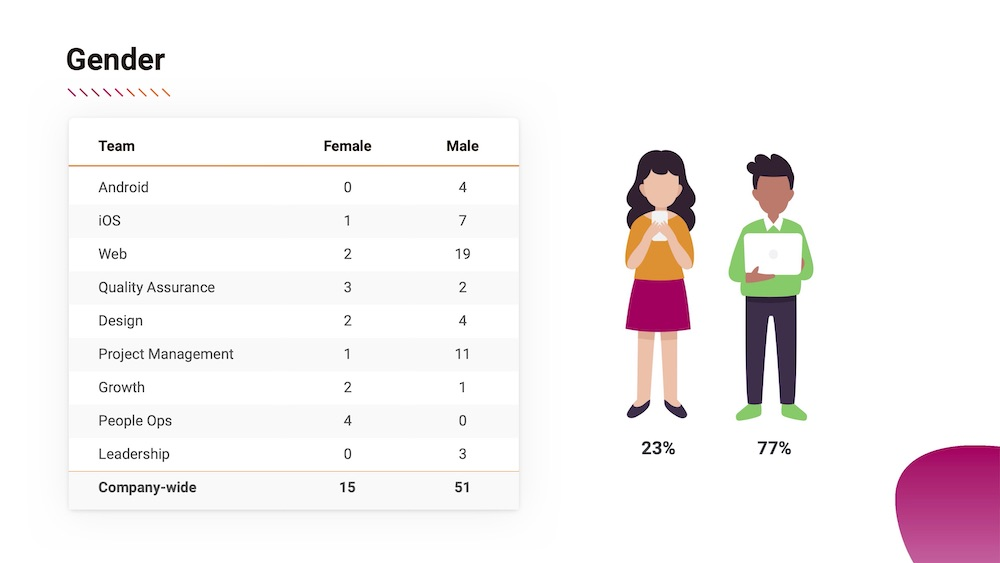 Gender summary summary from the diversity and inclusion report at FreshWorks Studio, one of Canada's Top Growing Companies