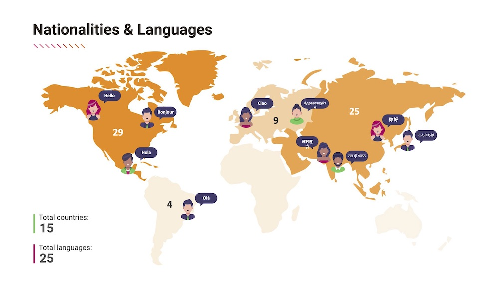 Nationalities and languages summary summary from the diversity and inclusion report at FreshWorks Studio, one of Canada's Top Growing Companies