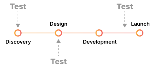 A timeline emphasizing that Quality Assurance testing must be an ongoing, iterative process throughout the entire agile software development lifecycle.
