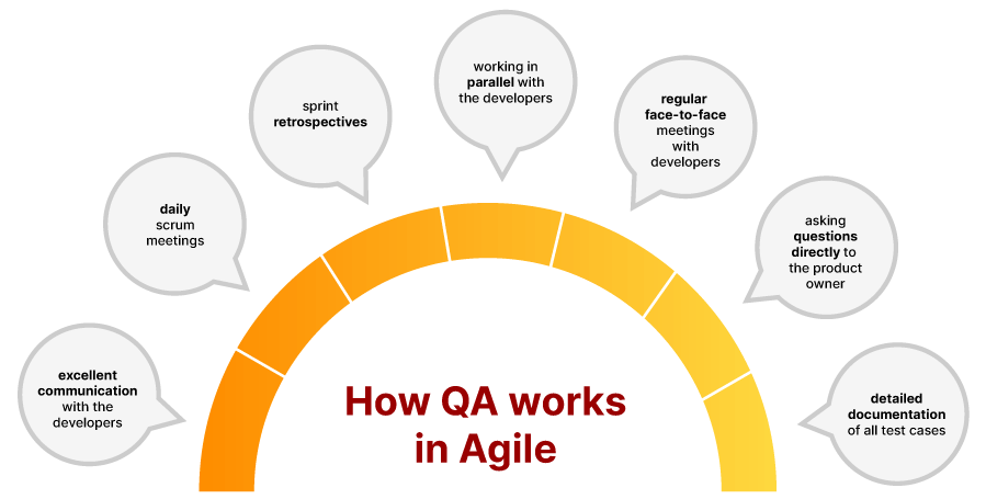 A graphic showing Quality Assurance best practices in the agile software development lifecycle.