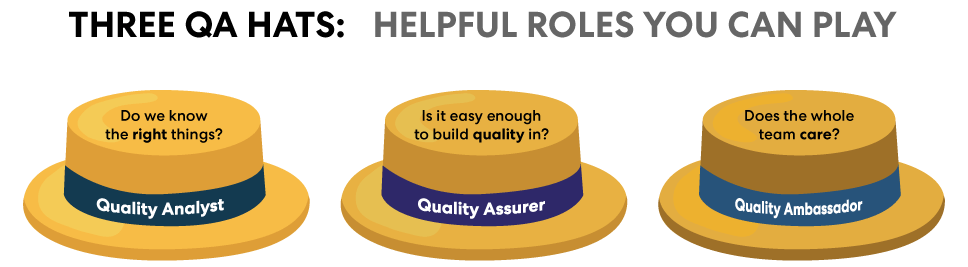Three roles you would fill as a QA specialist implementing quality assurance throughout the software development lifecycle.