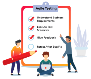An illustrative checklist for agile testing that promotes clear user story acceptance criteria.